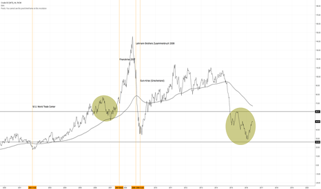 USOIL: US-OIL – SIMILAR PATTERN: NEXT CRASH?