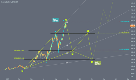 BTCUSD: Gartley Setup / Retest structure / Gann