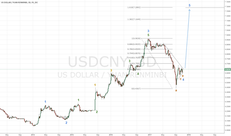 USDCNY: Some bad things are about to happen to the market
