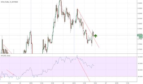 IOTUSD: Daytrading IOTA LONG on Bitfinex