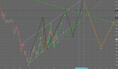 SI2!: USDRUB Futures SI_wave analyses H1