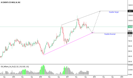 JKCEMENT: Long after Correction