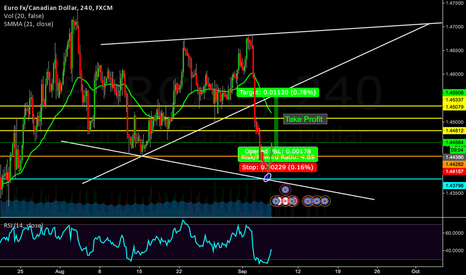 EURCAD: EURCAD a good chance to BUY