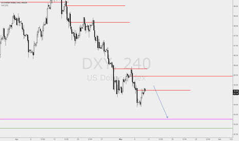 DXY: DXY - Still wants lower