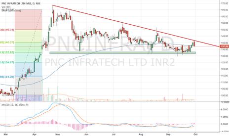 PNCINFRA: PNC infratech breakout