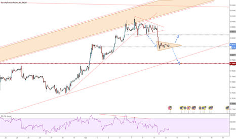 EURGBP: EURGBP - Follow Up