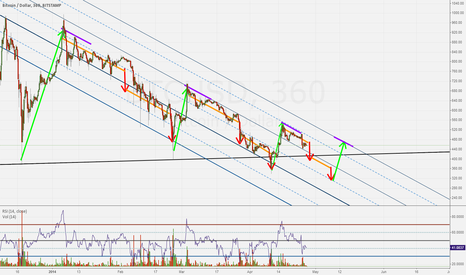 BTCUSD: BTCUSD STAMP: HOW TO PLAY HOP-SCOTCH CHANNELS: MONOPOLY EDITION