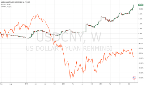 USDCNY: Buy  and hold usdcny