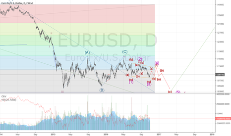 EURUSD: continuation...(c) (5) v appears to be forming a ending diagonal