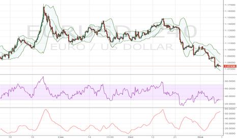 EURUSD: Евро обозначило цель снижения на ближайшие дни