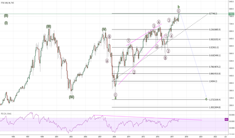 UKX: FTSE - Supercycle Chart (revisited)