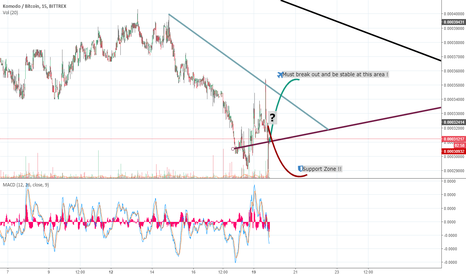 KMDBTC: KMD short Target !