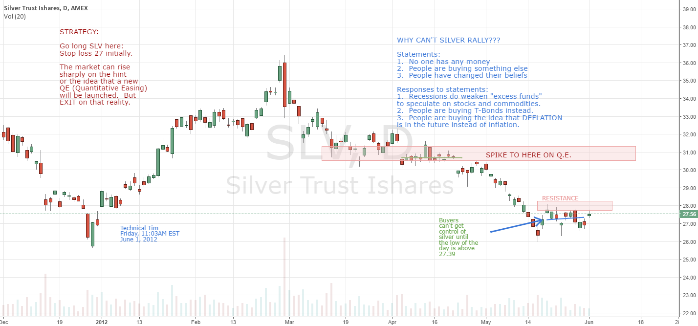 Why isn't SILVER rallying