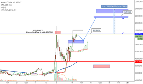 MCOUSD: Monaco | BUY Now - Quick Wave Expected!