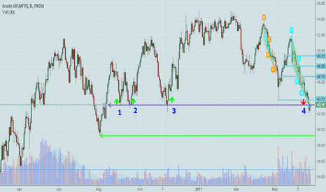USOIL: USOIL... STAY WITH SHORT