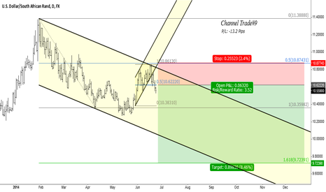 USDZAR: USDZAR - Some great pips on the tables