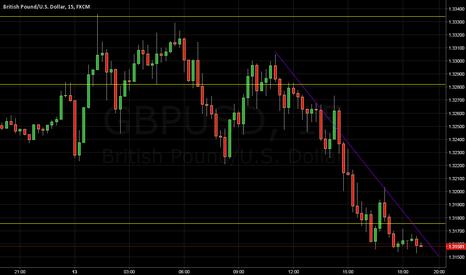 GBPUSD: Watch it Fall