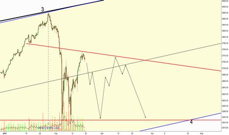 ES1!: SPY Descending Triangle?