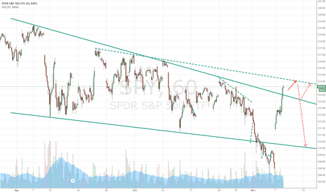 SPY: Broke out through the first resistance line
