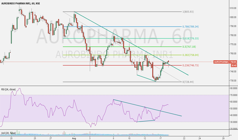 AUROPHARMA: trend line breakout and RSI divergence in auropharma in 1hr char