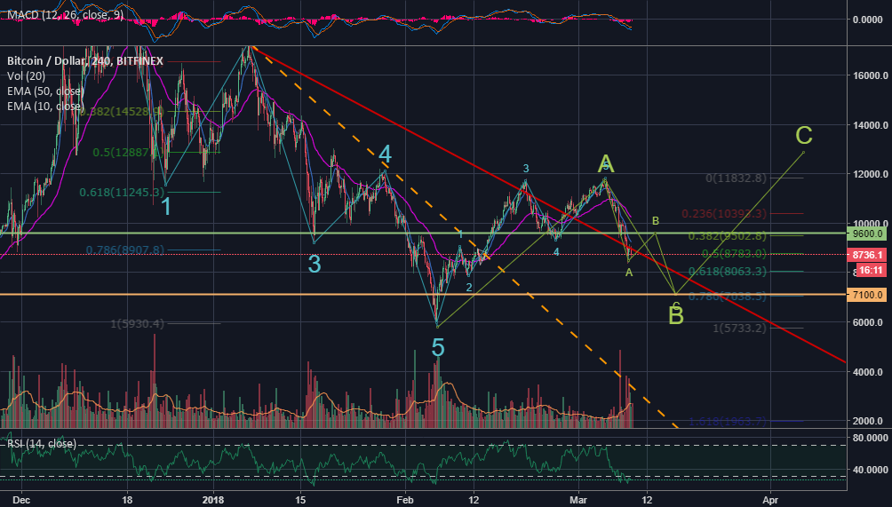 Bitcoin's potential path to exiting Bear Market/Season