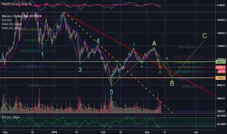 BTCUSD: Bitcoin's potential path to exiting Bear Market/Season