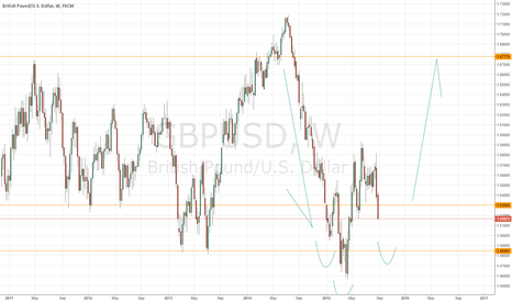 GBPUSD: Accumulation to test levels from previous leg?