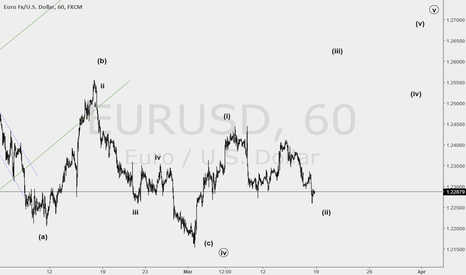 EURUSD: are you ready for wave 3 ?