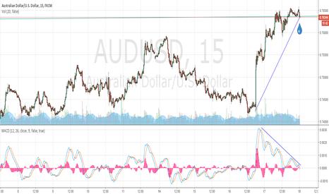 AUDUSD:  AUDUSD Divergencia en 15 min.