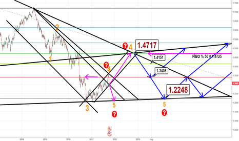 GBPUSD: GBPUSD GOES 1.22 OR 1.47