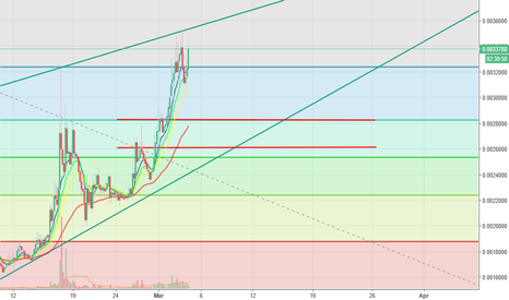 GVTBTC: GVT is Rising Looking for an Entrance point.