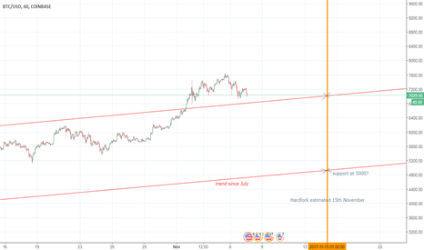 BTCUSD: Hardfork drop predictions? Let me know!
