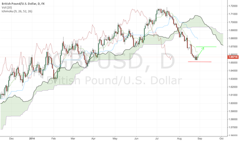 GBPUSD: GBP/USD going for 1.6700