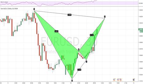 EURUSD: Do want to catch the BEARS on EURUSD? Short the bat soon!