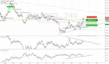 XAUUSD: short gold, long usdollar, short eur/usd :)