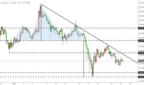 LTCUSD: 莱特币LTC-震荡偏空,关注下降趋势线处价格反应