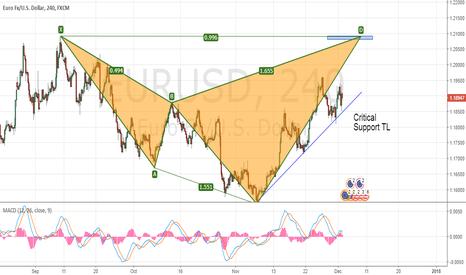 EURUSD: EURUSD - Continue uptrend until the Bearish Shark PRZ ?