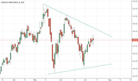 HAVELLS: Symmetrical pattern in Havells