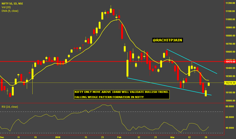 NIFTY: Nifty : Falling Wedge Pattern ?