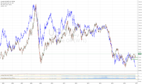 USOIL: LONG TERM OIL SHORT & USDCAD LONG: Dollar Strength