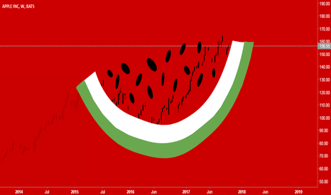 AAPL: AAPL progress | Watermelon | Chart art