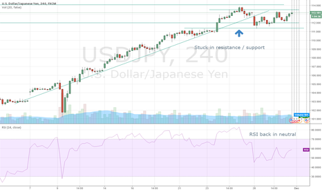 USDJPY: Consolidating between resistance / support.