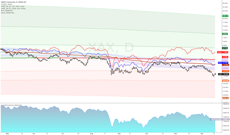 XAX: Since Market Top...