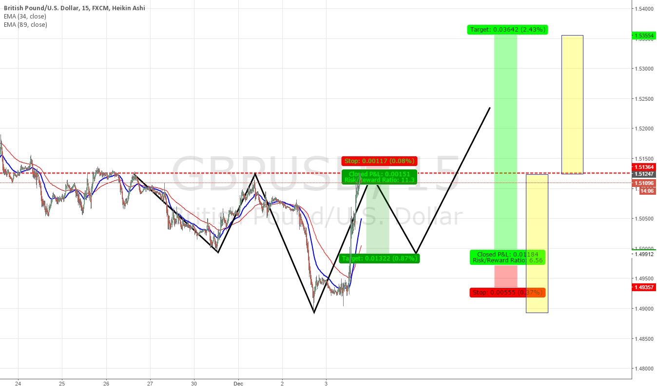 gbpusd,60, possible head and shoulders