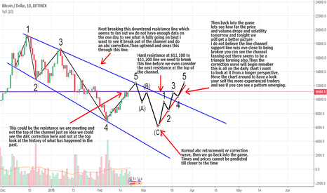 BTCUSD: BTCUSD Resistance Channel Not Broken 'Check This Out'  21st feb