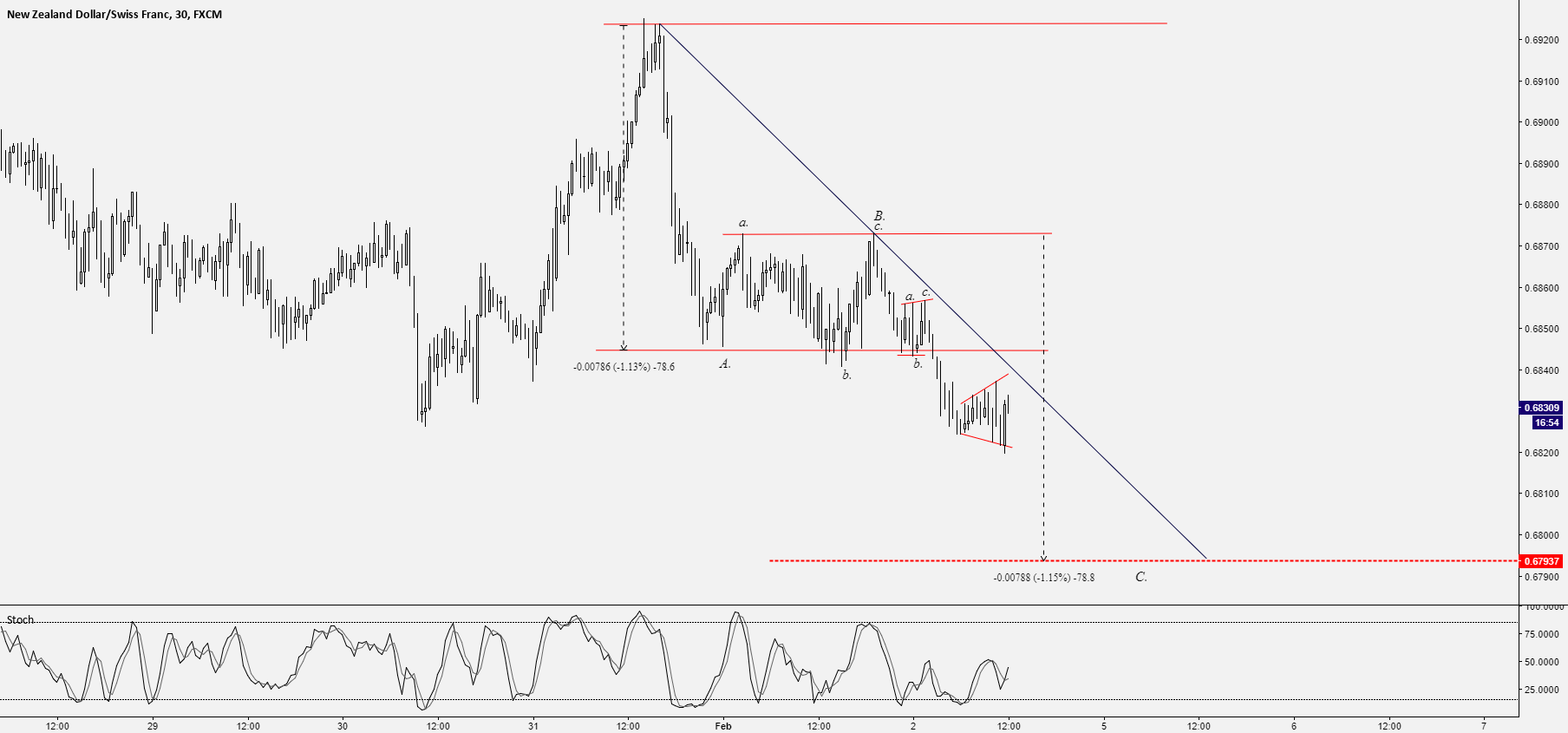 NZD/CHF - EXPANDING TRIANGLE IN PLAY