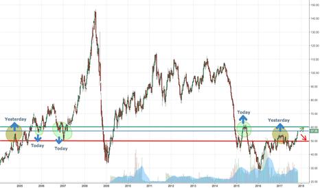 USOIL: Will Crude Oil Break through to 60 dollar? or retracing?