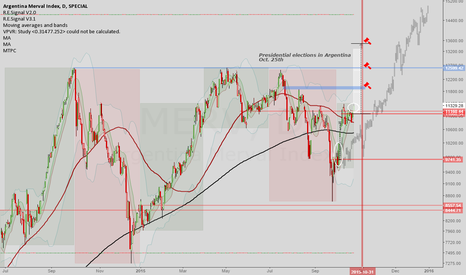 MERV: Merval: Argentina is in for a Santa Rally as well?