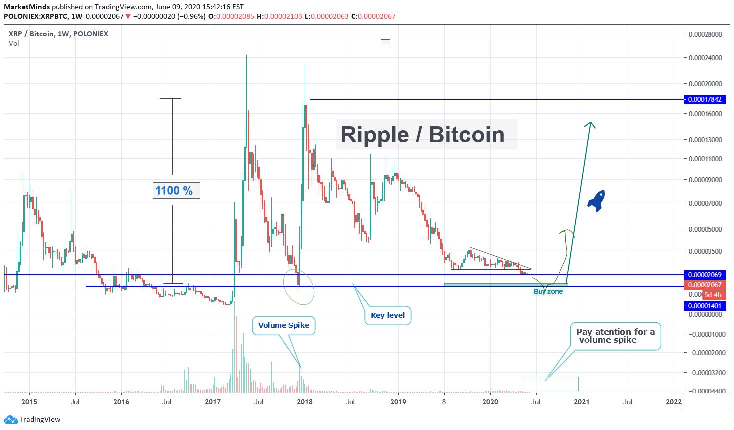 tradingview xrp btc bitcoin felhasználói vélemények