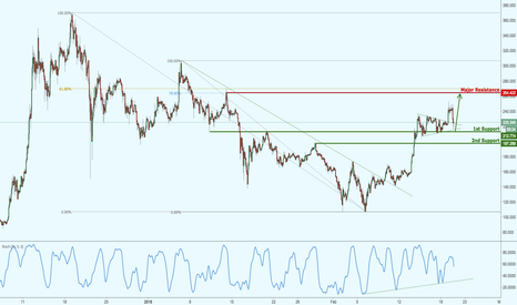 LTCUSD: Litecoin shooting up nicely, good upside potential!
